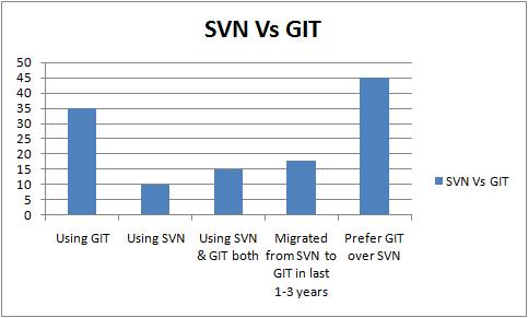 Campaign on SVN Vs GIT Usage   BootStrapToday's Official Blog